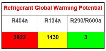 Refrigerant Global Warming Potential