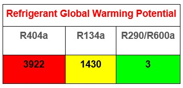 Refrigerant Global Warming Potential